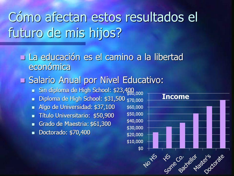 Cómo afectan estos resultados el futuro de mis hijos? La educación es el camino a la libertad económica La educación es el camino a la libertad económ