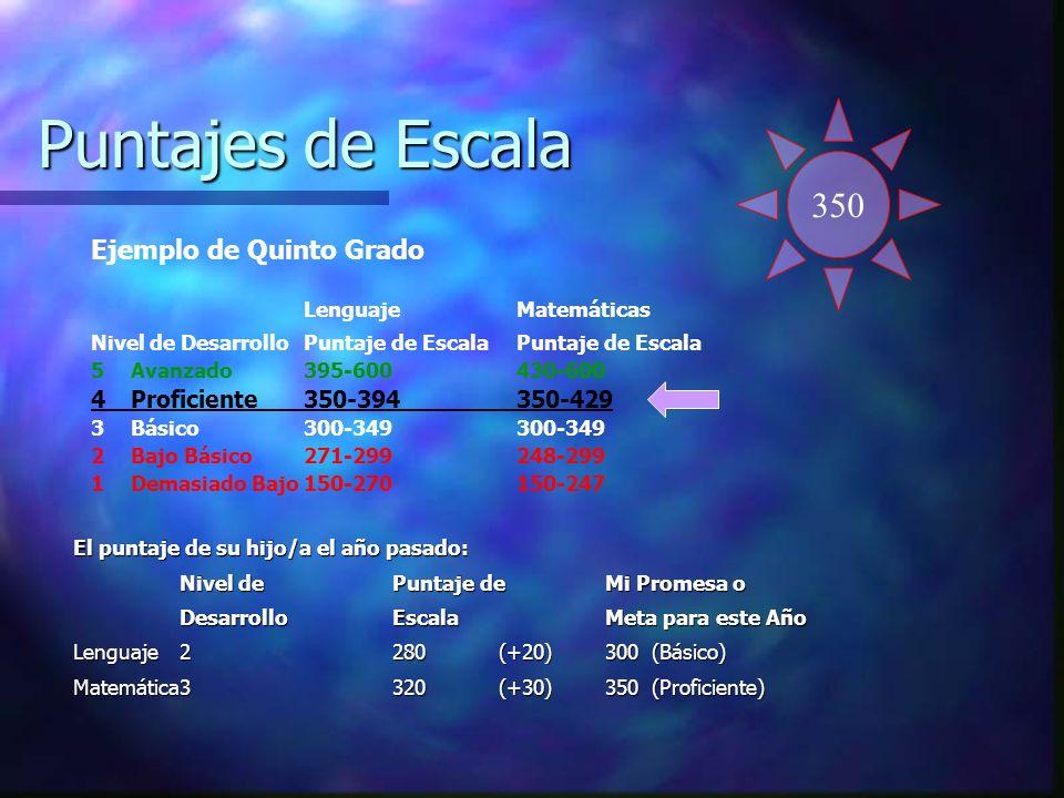 Puntajes de Escala Ejemplo de Quinto Grado LenguajeMatemáticas Nivel de DesarrolloPuntaje de EscalaPuntaje de Escala 5Avanzado395-600430-600 4Proficie