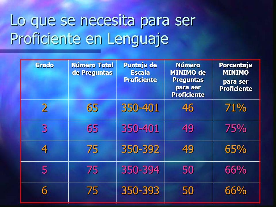 Grado Número Total de Preguntas Puntaje de Escala Proficiente Número MINIMO de Preguntas para ser Proficiente Porcentaje MINIMO para ser Proficiente 265350-4004976% 365350-4134874% 465350-4004874% 565350-4294265% 665350-4144265% Lo que se necesita para ser Proficiente en Matemáticas