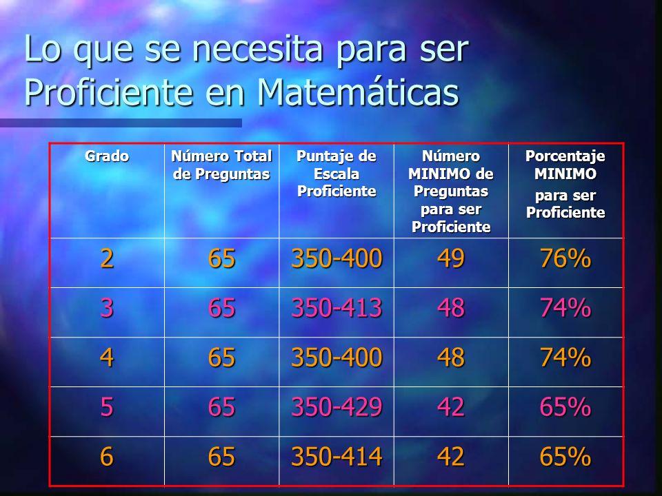 Grado Número Total de Preguntas Puntaje de Escala Proficiente Número MINIMO de Preguntas para ser Proficiente Porcentaje MINIMO para ser Proficiente 2
