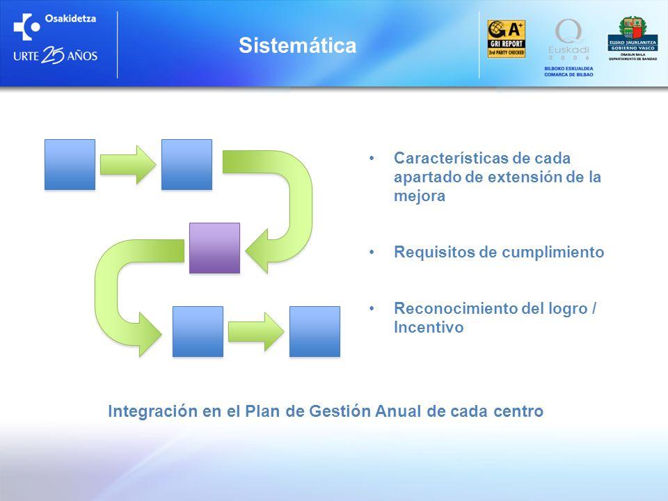 Características de cada apartado de extensión de la mejora Requisitos de cumplimiento Reconocimiento del logro / Incentivo Sistemática Integración en