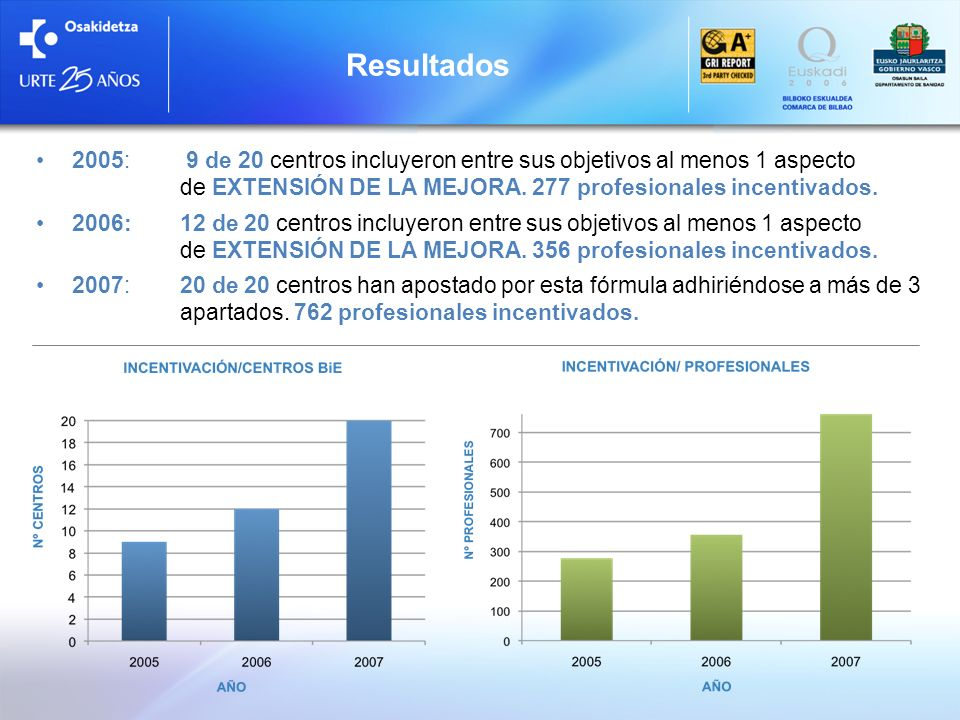 2005: 9 de 20 centros incluyeron entre sus objetivos al menos 1 aspecto de EXTENSIÓN DE LA MEJORA. 277 profesionales incentivados. 2006:12 de 20 centr