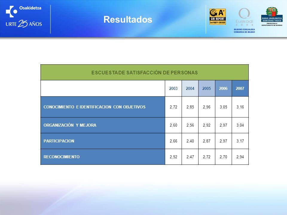 ESCUESTA DE SATISFACCIÓN DE PERSONAS 20032004200520062007 CONOCIMIENTO E IDENTIFICACION CON OBJETIVOS2,722,852,963,053,16 ORGANIZACIÓN Y MEJORA2,602,5