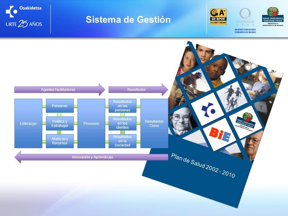 BiE Sistema de Gestión LiderazgoProcesos Resultados Clave Personas Política y Estrategia Alianzas y Recursos Resultados en las personas Resultados en