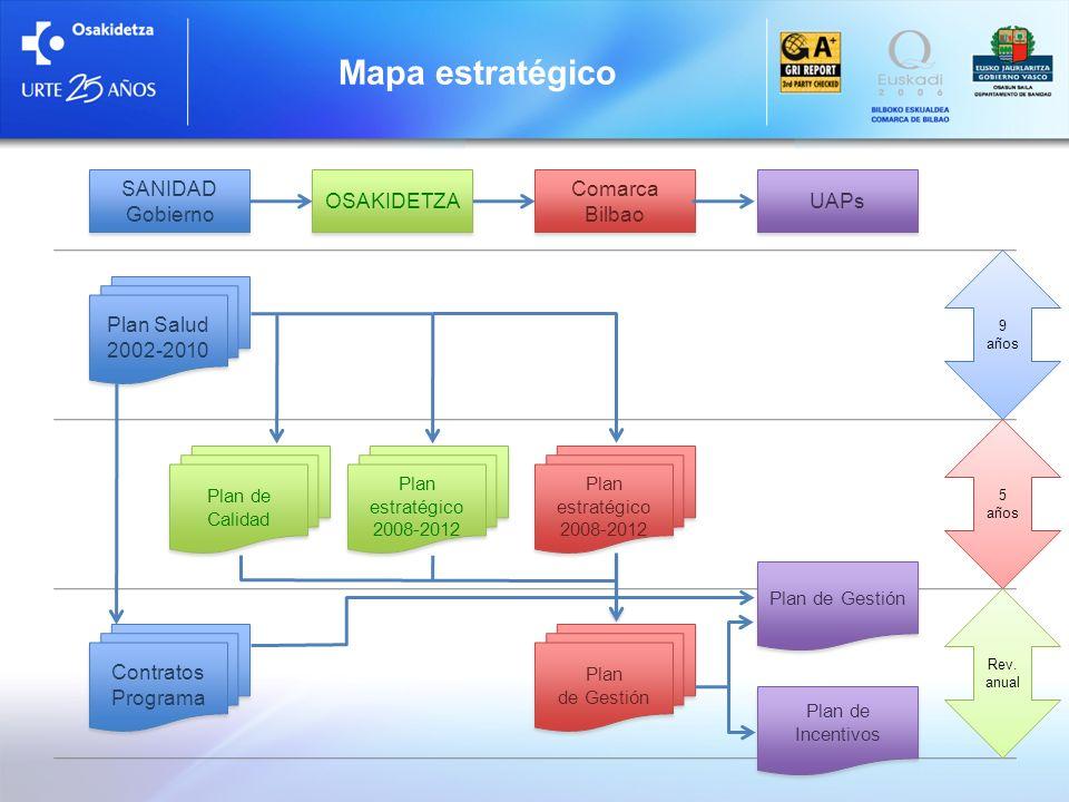 Mapa estratégico 9 años 5 años Rev. anual SANIDAD Gobierno SANIDAD Gobierno Plan Salud 2002-2010 Plan Salud 2002-2010 Contratos Programa Comarca Bilba