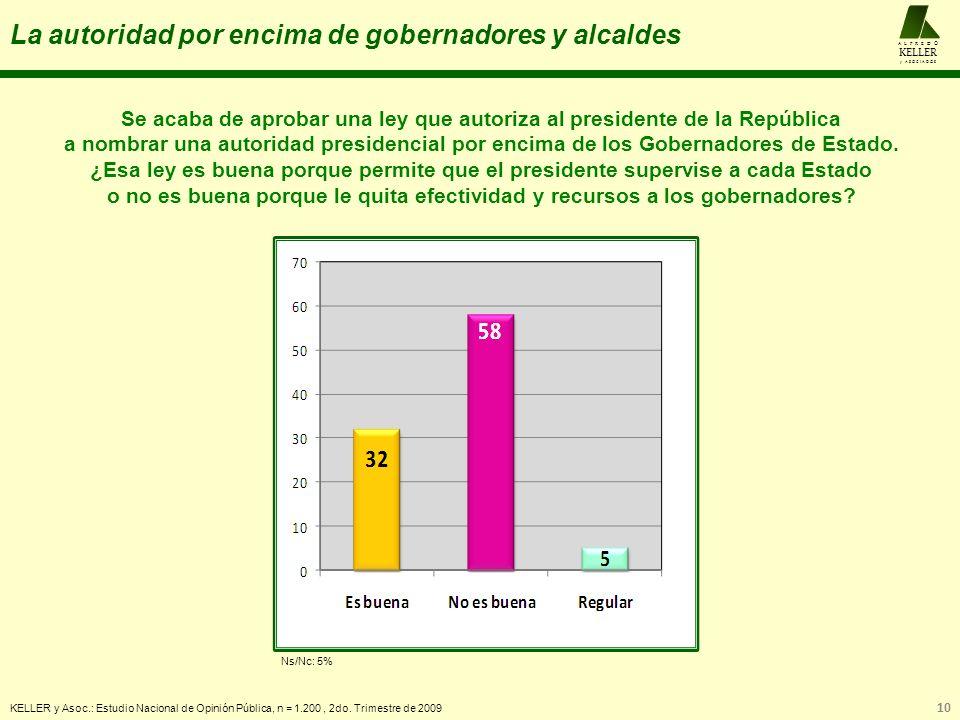 La autoridad por encima de gobernadores y alcaldes KELLER y Asoc.: Estudio Nacional de Opinión Pública, n = 1.200, 2do. Trimestre de 2009 10 A L F R E