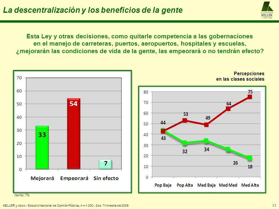 La descentralización y los beneficios de la gente KELLER y Asoc.: Estudio Nacional de Opinión Pública, n = 1.200, 2do. Trimestre de 2009 11 A L F R E
