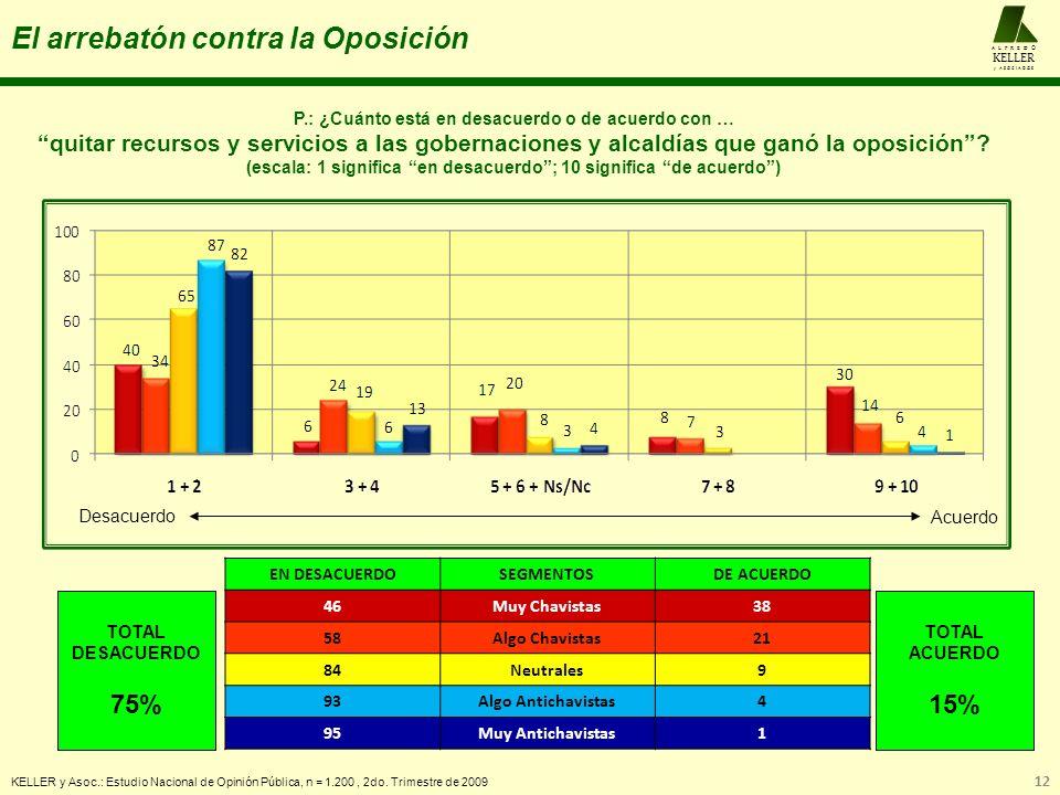 El arrebatón contra la Oposición KELLER y Asoc.: Estudio Nacional de Opinión Pública, n = 1.200, 2do. Trimestre de 2009 12 A L F R E D O KELLER y A S