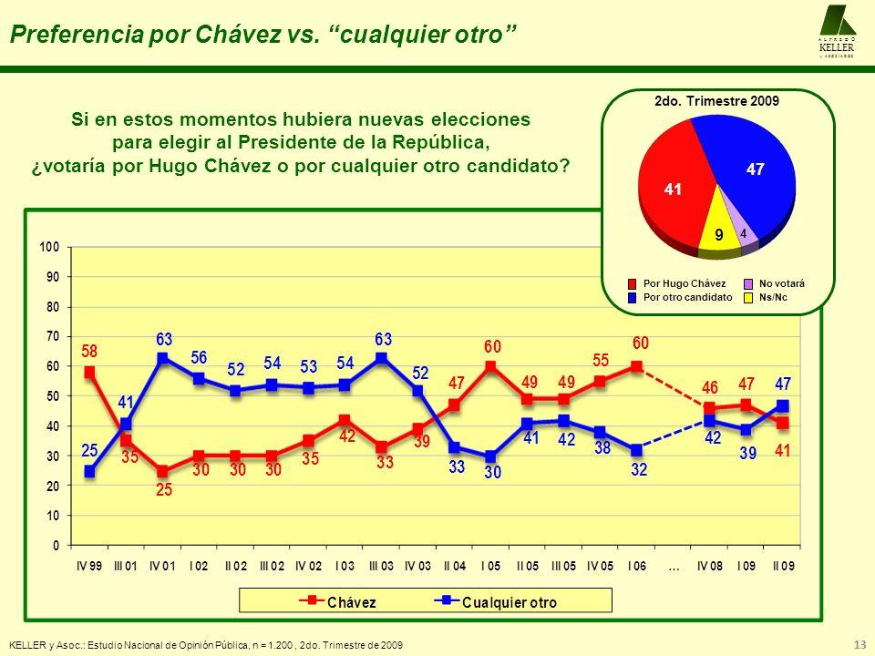 Preferencia por Chávez vs. cualquier otro KELLER y Asoc.: Estudio Nacional de Opinión Pública, n = 1.200, 2do. Trimestre de 2009 Si en estos momentos