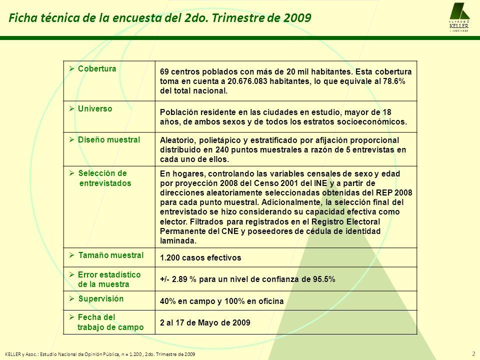 Preferencia por Chávez vs.