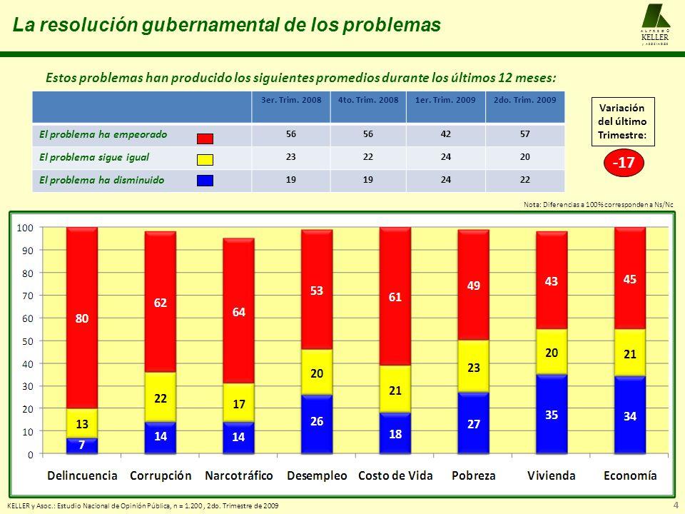 La resolución gubernamental de los problemas Estos problemas han producido los siguientes promedios durante los últimos 12 meses: KELLER y Asoc.: Estu