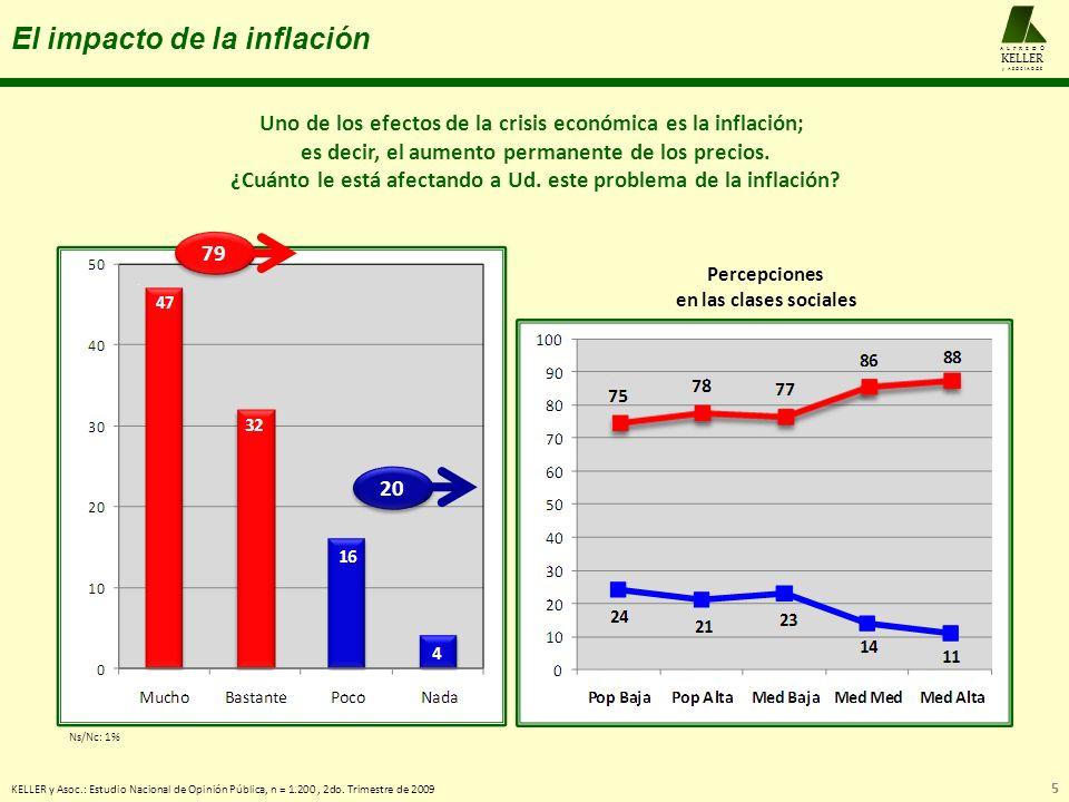 El impacto de la inflación KELLER y Asoc.: Estudio Nacional de Opinión Pública, n = 1.200, 2do. Trimestre de 2009 5 A L F R E D O KELLER y A S O C I A
