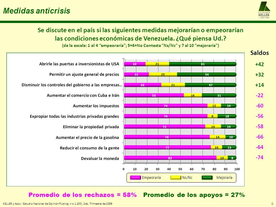 Lecturas sobre Chávez KELLER y Asoc.: Estudio Nacional de Opinión Pública, n = 1.200, 2do.