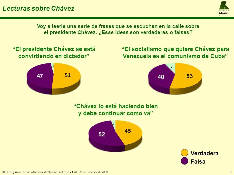 Lecturas sobre Chávez KELLER y Asoc.: Estudio Nacional de Opinión Pública, n = 1.200, 2do. Trimestre de 2009 7 A L F R E D O KELLER y A S O C I A D O