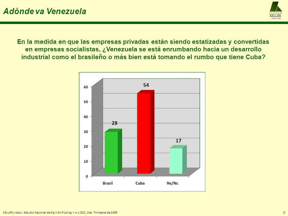 Adónde va Venezuela KELLER y Asoc.: Estudio Nacional de Opinión Pública, n = 1.200, 2do. Trimestre de 2009 8 A L F R E D O KELLER y A S O C I A D O S