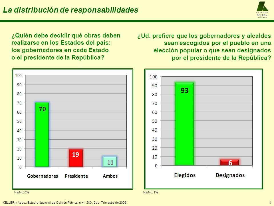 La distribución de responsabilidades KELLER y Asoc.: Estudio Nacional de Opinión Pública, n = 1.200, 2do. Trimestre de 2009 9 A L F R E D O KELLER y A