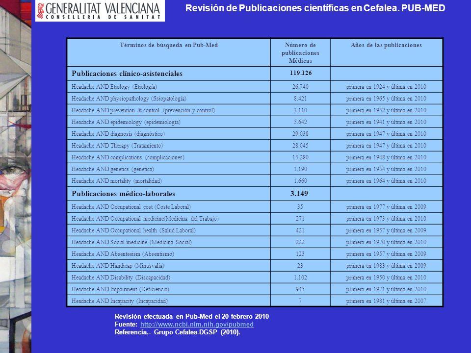 Revisión de Publicaciones científicas en Cefalea. PUB-MED Términos de búsqueda en Pub-MedNúmero de publicaciones Médicas Años de las publicaciones Pub