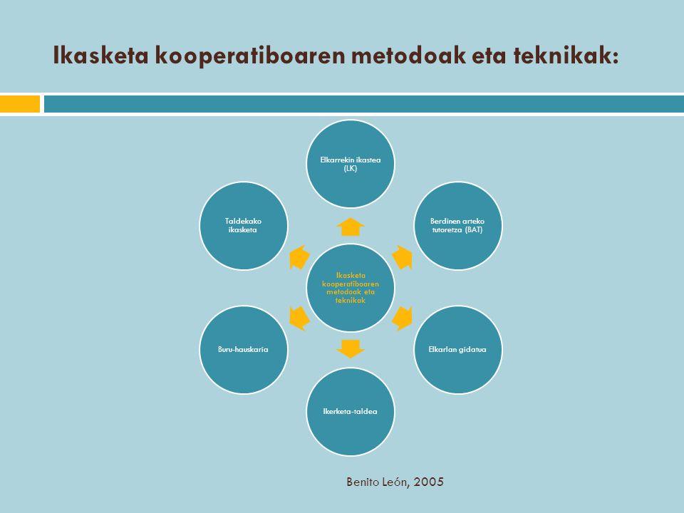 Ikasketa kooperatiboaren metodoak eta teknikak: Ikasketa kooperatiboaren metodoak eta teknikak Elkarrekin ikastea (LK) Berdinen arteko tutoretza (BAT)