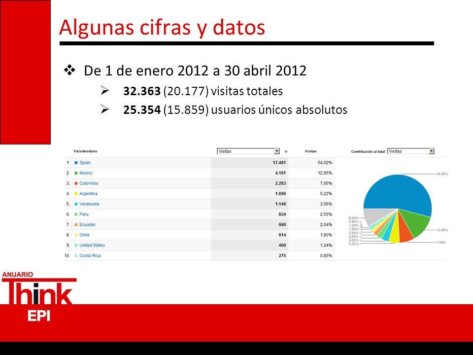 Algunas cifras y datos De 1 de enero 2012 a 30 abril 2012 32.363 (20.177) visitas totales 25.354 (15.859) usuarios únicos absolutos
