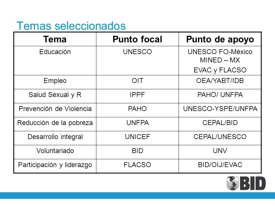 Temas seleccionados TemaPunto focalPunto de apoyo EducaciónUNESCOUNESCO FO-México MINED – MX EVAC y FLACSO EmpleoOITOEA/YABT/IDB Salud Sexual y RIPPFP