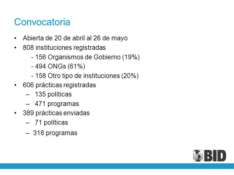 Convocatoria Abierta de 20 de abril al 26 de mayo 808 instituciones registradas - 156 Organismos de Gobierno (19%) - 494 ONGs (61%) - 158 Otro tipo de