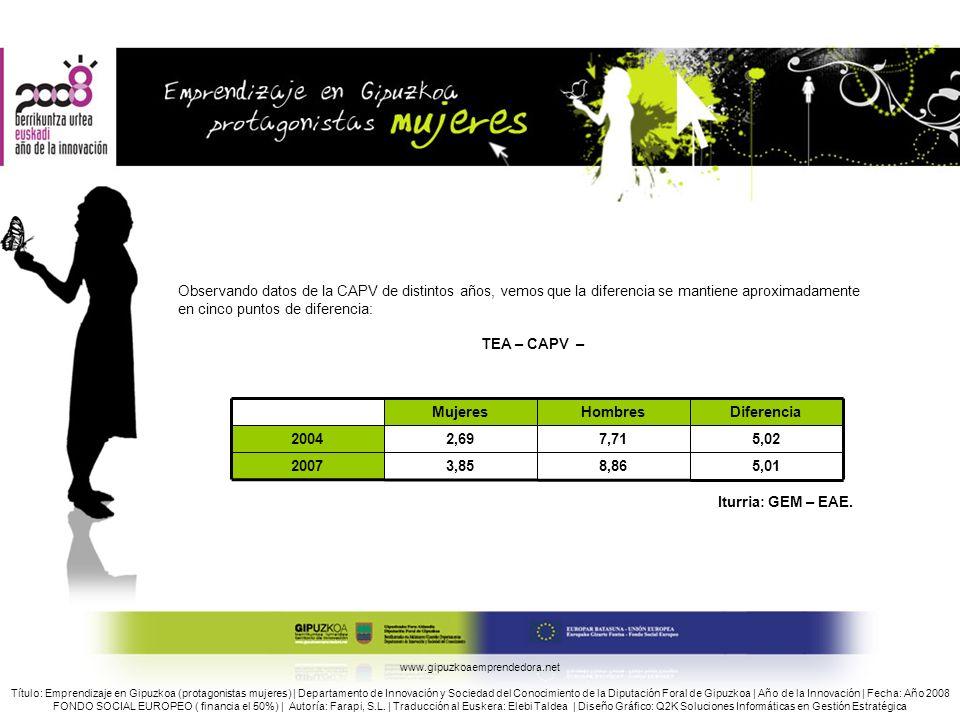 Observando datos de la CAPV de distintos años, vemos que la diferencia se mantiene aproximadamente en cinco puntos de diferencia: TEA – CAPV – Iturria