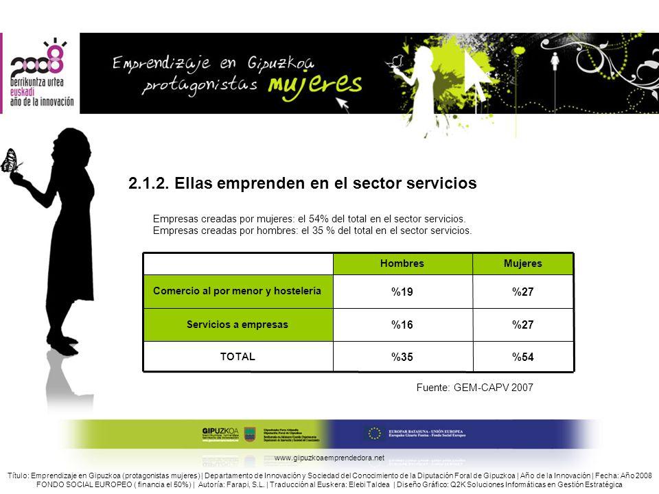 2.1.2. Ellas emprenden en el sector servicios Empresas creadas por mujeres: el 54% del total en el sector servicios. Empresas creadas por hombres: el