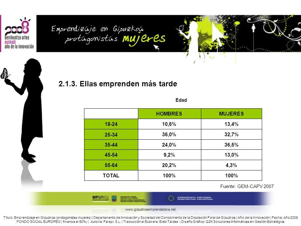 2.1.3. Ellas emprenden más tarde Edad Fuente: GEM-CAPV 2007 www.gipuzkoaemprendedora.net Título: Emprendizaje en Gipuzkoa (protagonistas mujeres) | De