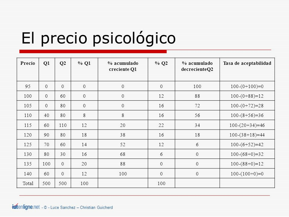 - © - Luce Sanchez – Christian Guicherd El precio psicológico PrecioQ1Q2% Q1% acumulado creciente Q1 % Q2% acumulado decrecienteQ2 Tasa de aceptabilidad 9500000100100-(0+100)=0 100060001288100-(0+88)=12 105080001672100-(0+72)=28 1104080881656100-(8+56)=36 1156011012202234100-(20+34)=46 120908018381618100-(38+18)=44 12570601452126100-(6+52)=42 1308030166860100-(68+0)=32 1351000208800100-(88+0)=12 1406001210000100-(100+0)=0 Total500 100