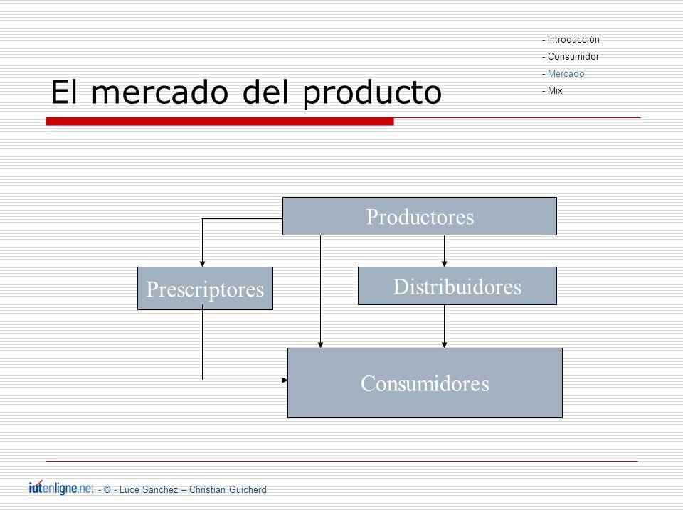 - © - Luce Sanchez – Christian Guicherd El mercado de la empresa Factores externos Mercado mayorista: Proveedores Mercado minorista: distribuidores, clientes Empresa Estado Bancos Competencia Prescriptores - Introducción - Consumidor - Mercado - Mix
