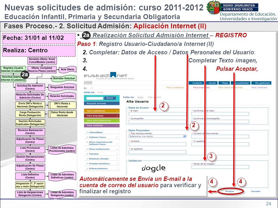 24 2a) Realización Solicitud Admisión Internet – REGISTRO Paso 1: Registro Usuario-Ciudadano/a Internet (II) 2. Completar: Datos de Acceso / Datos Per