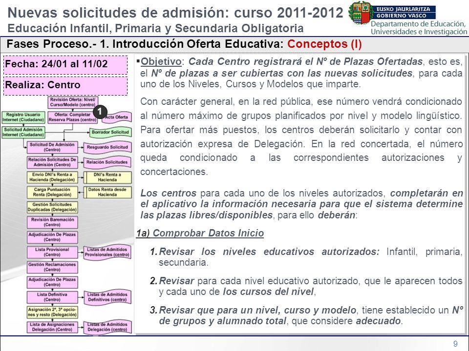 60 4 Estructura general de la aplicación –Estructura General De Las Pantallas –Menú de Funcionalidades Nuevas solicitudes de admisión: curso 2011-2012 Educación Infantil, Primaria y Secundaria Obligatoria