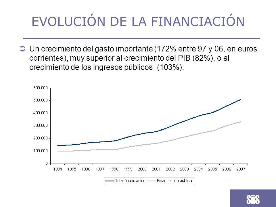 EVOLUCIÓN DE LA FINANCIACIÓN Es un crecimiento importante (se multiplica por 2,4 en euros constantes), pero desigualmente repartido entre quienes financian ese gasto.