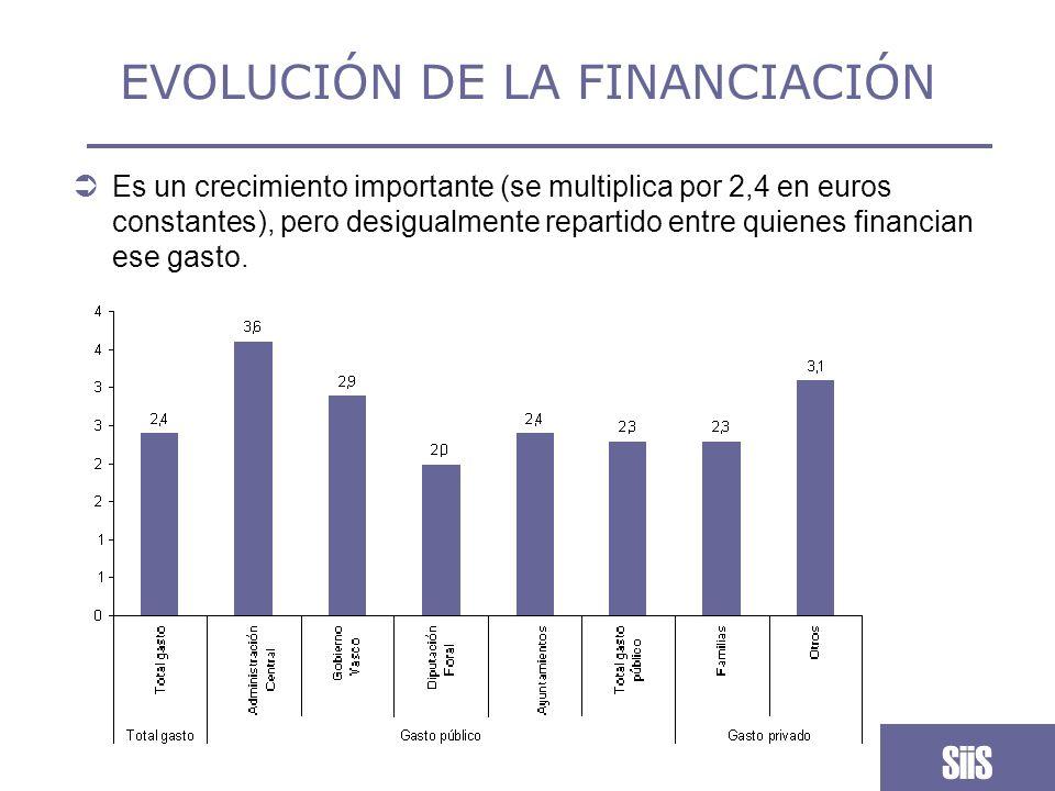 EVOLUCIÓN DE LA FINANCIACIÓN Los distintos ritmos de crecimiento han dado lugar a una distribución distinta del gasto, aunque la DFG sigue siendo con diferencia el principal financiador del sistema.