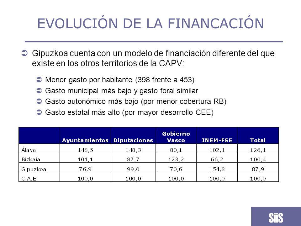 EVOLUCIÓN DEL ESFUERZO Crece el peso del gasto foral en Servicios Sociales respecto al conjunto del gasto foral, y se mantiene el esfuerzo municipal: SiiS