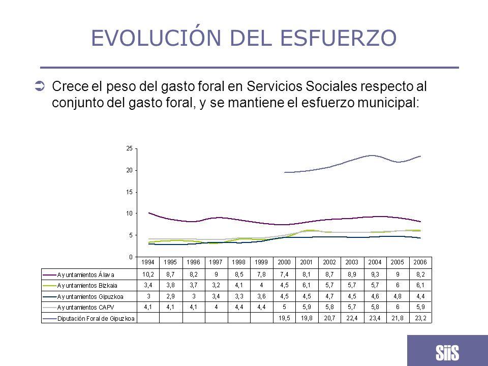 EVOLUCIÓN DE LA FINANCIACIÓN El gasto municipal guipuzcoano se caracteriza por ser muy desigual, tanto en términos absolutos como relativos: SiiS