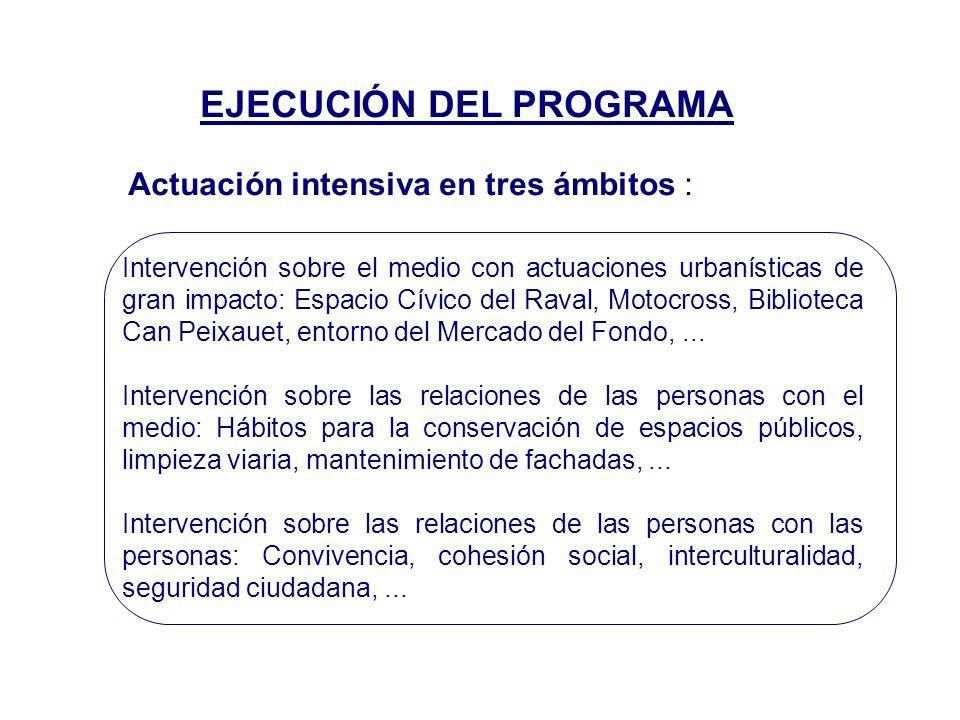 EJECUCIÓN DEL PROGRAMA Actuación intensiva en tres ámbitos : Intervención sobre el medio con actuaciones urbanísticas de gran impacto: Espacio Cívico