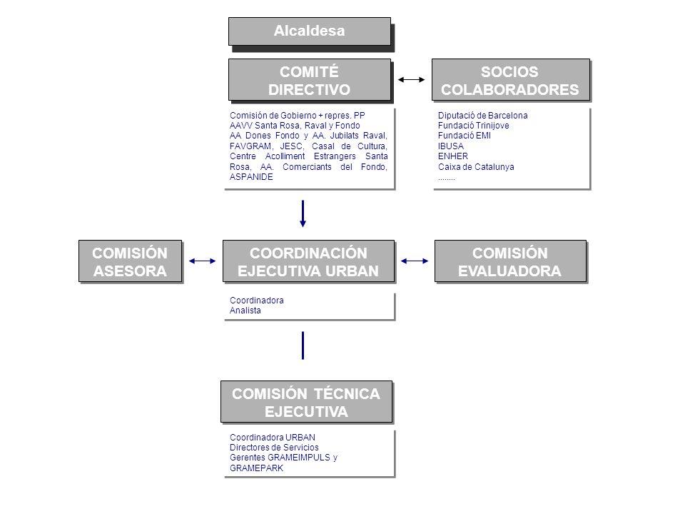 Alcaldesa COMITÉ DIRECTIVO SOCIOS COLABORADORES SOCIOS COLABORADORES Comisión de Gobierno + repres. PP AAVV Santa Rosa, Raval y Fondo AA Dones Fondo y