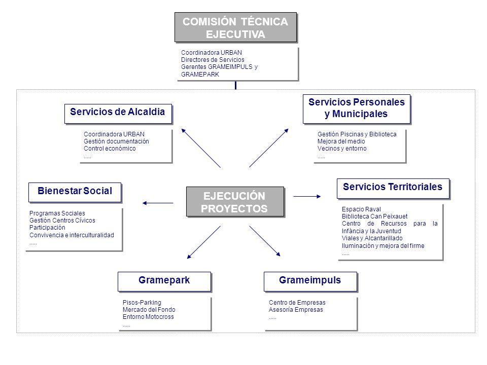 Servicios de Alcaldia Coordinadora URBAN Gestión documentación Control económico..... Coordinadora URBAN Gestión documentación Control económico.....