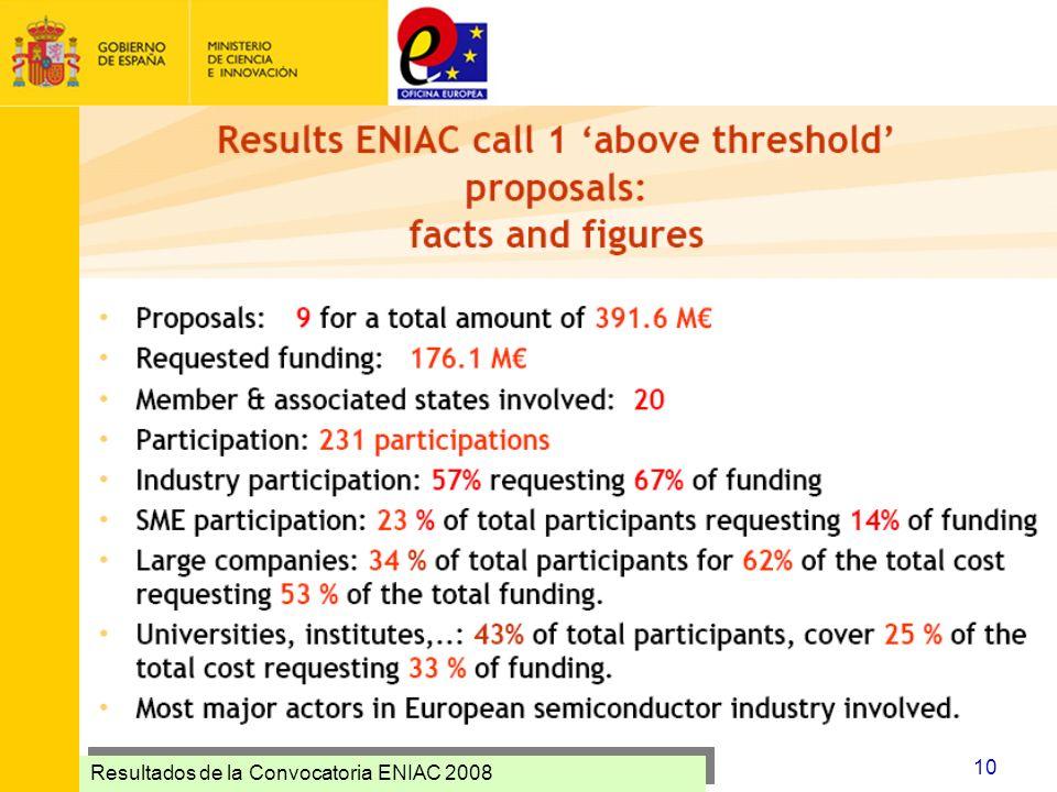 Resultados de la Convocatoria ENIAC 2008 11 ENIAC JU recibió 12 propuestas de proyectos, de las cuales nueve pasaron la evaluación científica.