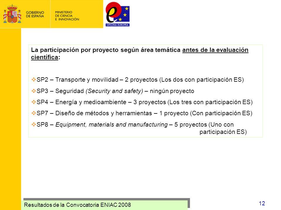 Resultados de la Convocatoria ENIAC 2008 12 La participación por proyecto según área temática antes de la evaluación científica: SP2 – Transporte y mo