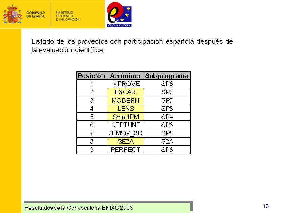 Resultados de la Convocatoria ENIAC 2008 13 Listado de los proyectos con participación española después de la evaluación científica