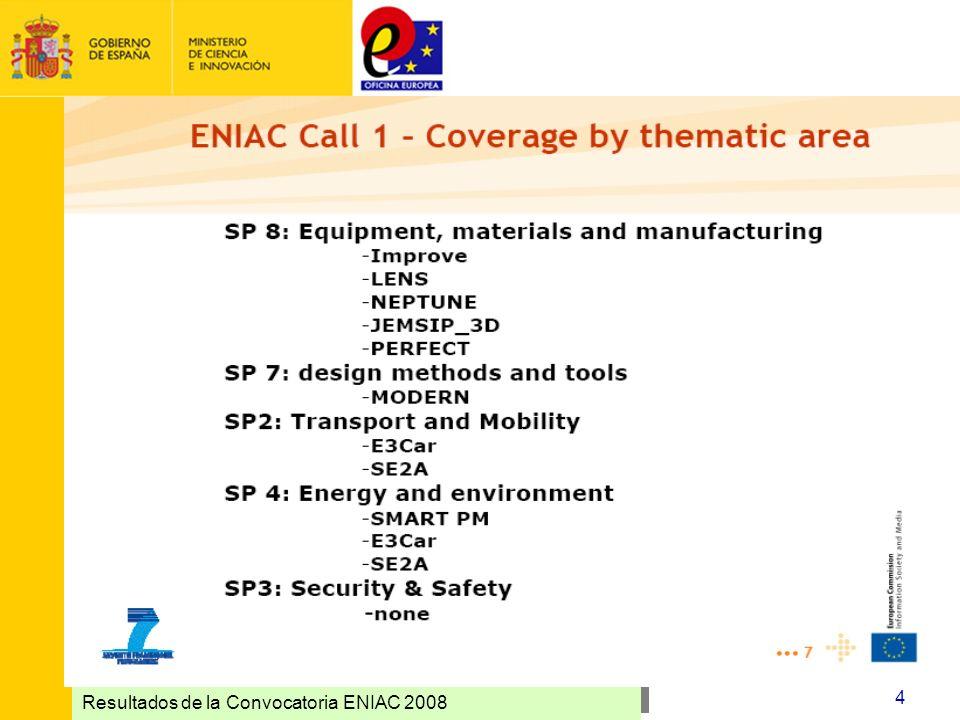 Resultados de la Convocatoria ENIAC 2008 4