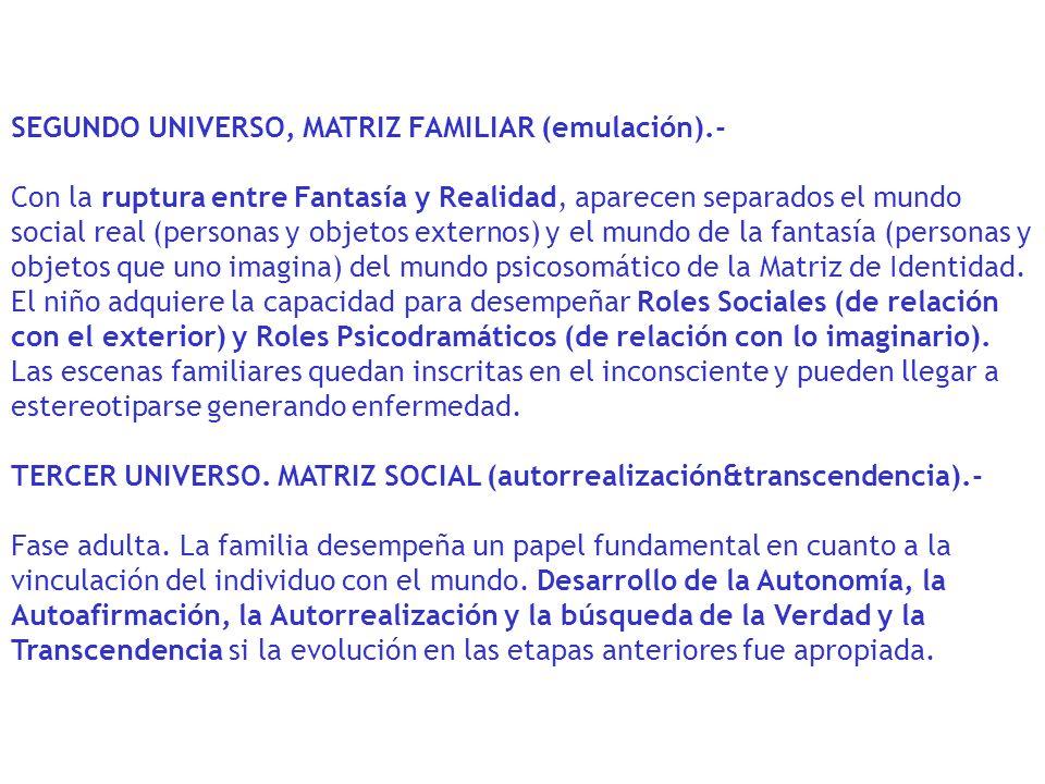 SEGUNDO UNIVERSO, MATRIZ FAMILIAR (emulación).- Con la ruptura entre Fantasía y Realidad, aparecen separados el mundo social real (personas y objetos