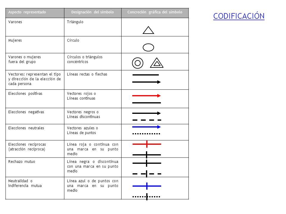 Aspecto representadoDesignación del símboloConcreción gráfica del símbolo VaronesTriángulo MujeresCírculo Varones o mujeres fuera del grupo Círculos o
