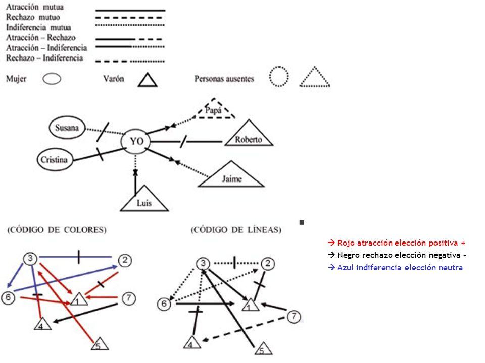 Rojo atracción elección positiva + Negro rechazo elección negativa – Azul indiferencia elección neutra