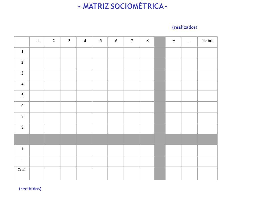 1 2 3 4 5 6 7 8 + - Total 1 2 3 4 5 6 7 8 + - (recibidos) - MATRIZ SOCIOMÉTRICA - (realizados)