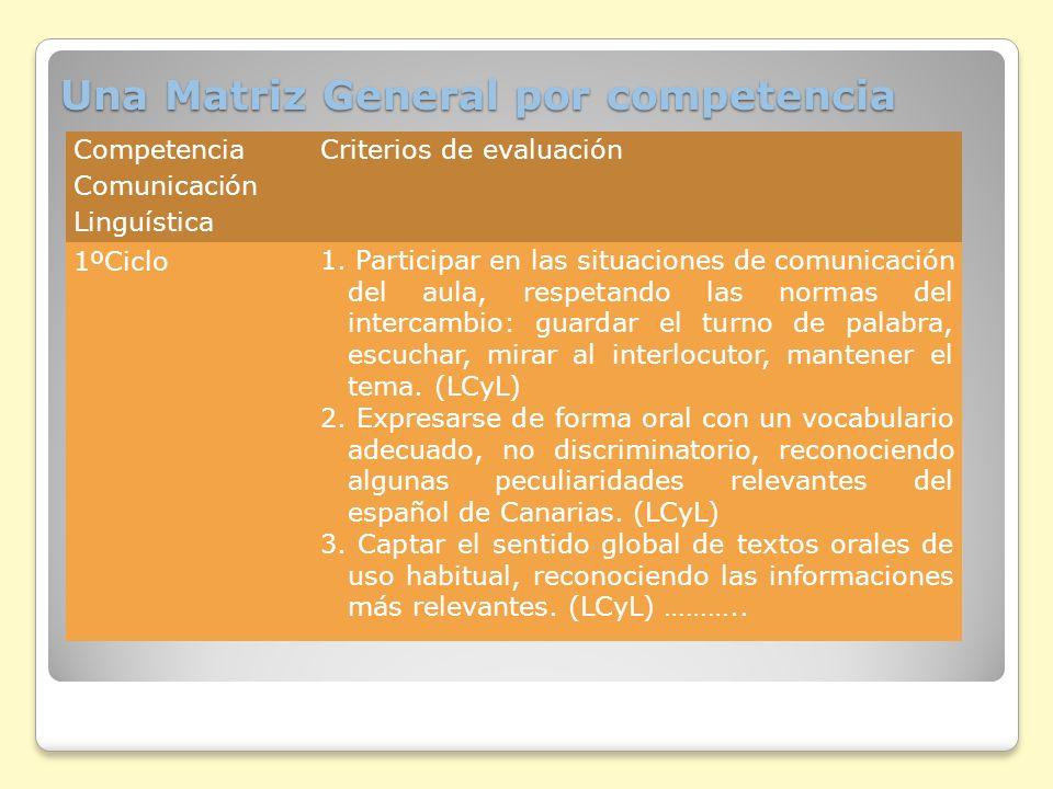 Rúbricas y escalas Una rúbrica es una selección previa de aspectos y niveles de dominio.