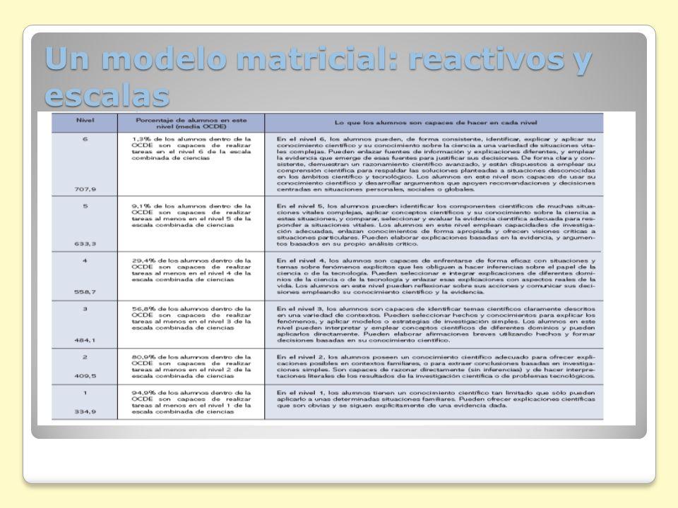Estándares internacionales Precisión ¿La evaluación genera resultados confiables.