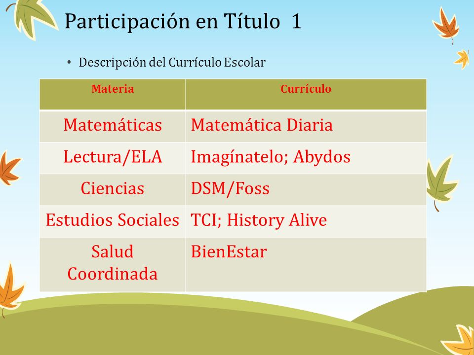 Participación en Título 1 Descripción del Currículo Escolar MateriaCurrículo MatemáticasMatemática Diaria Lectura/ELAImagínatelo; Abydos CienciasDSM/F